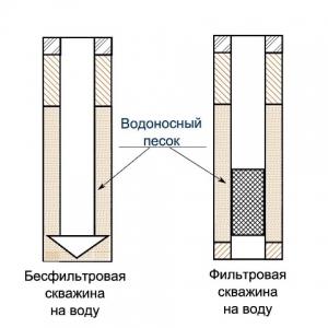 Бурение на песок – разновидности конструкций скважин